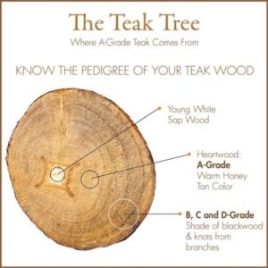 Grades of Teak Wood